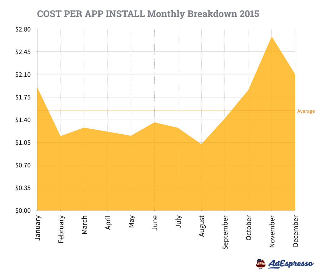 The Complete Resource to Understanding Facebook Ads Cost