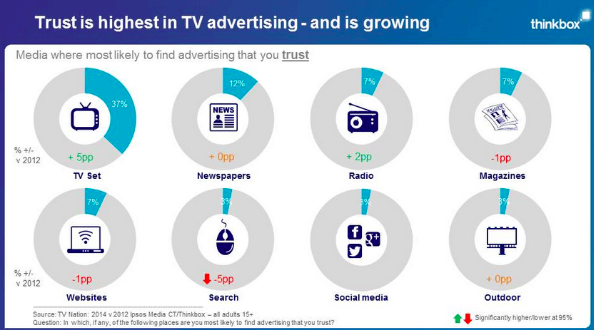 Using tv in your digital marketing strategy for the ultimate win digital marketing content agency in dubai digital marketing agency in dubai sciox Image collections
