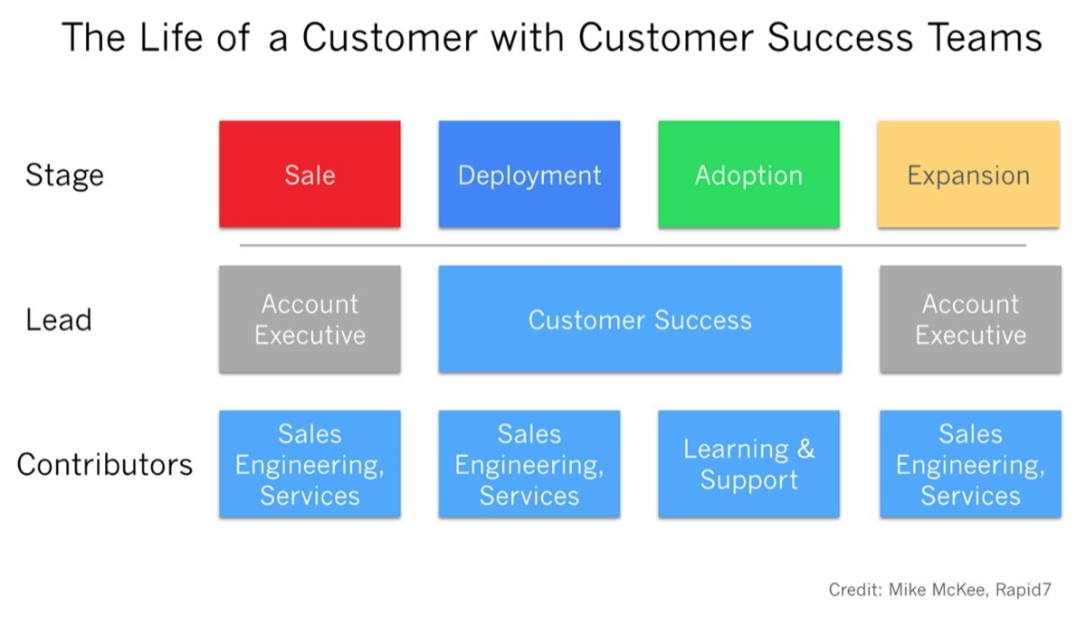 Why Every Saas Employee Is A Part Of Customer Success 10