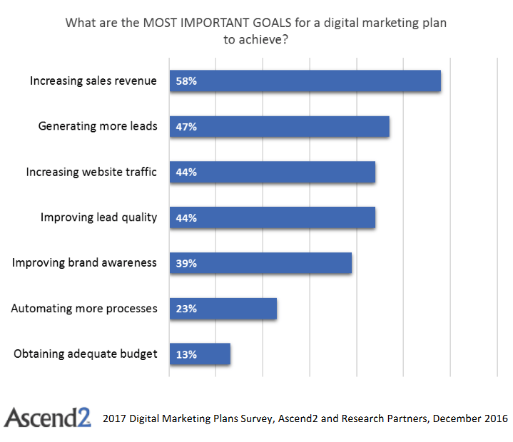 Which Marketing Channels Are Worth Focusing On In 2017