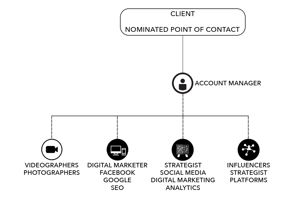Digital Marketing Content Agency in Dubai Digital Marketing Agency in Dubai